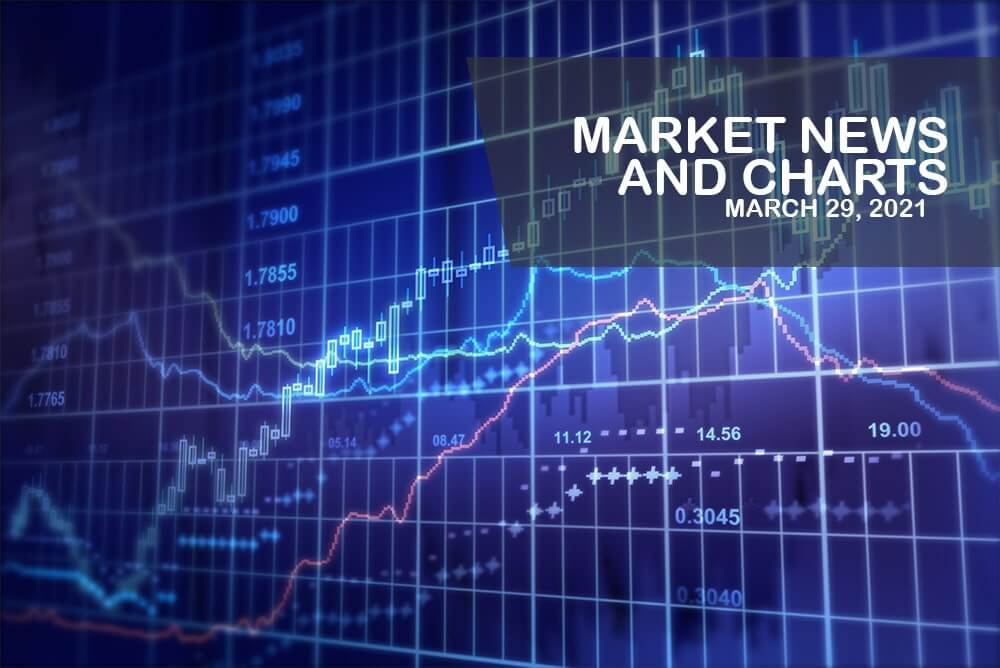 Market News and Charts for March 29, 2021