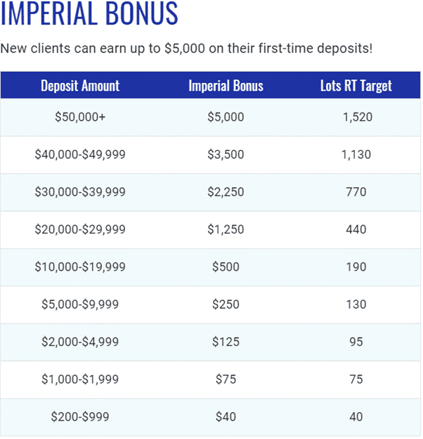 MultiBank - Imperial Bonus: new clients can earn up to $5000 on their first time deposit