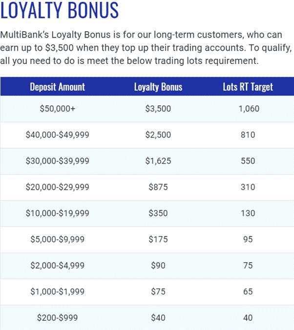 MultiBank - Loyalty Bonus