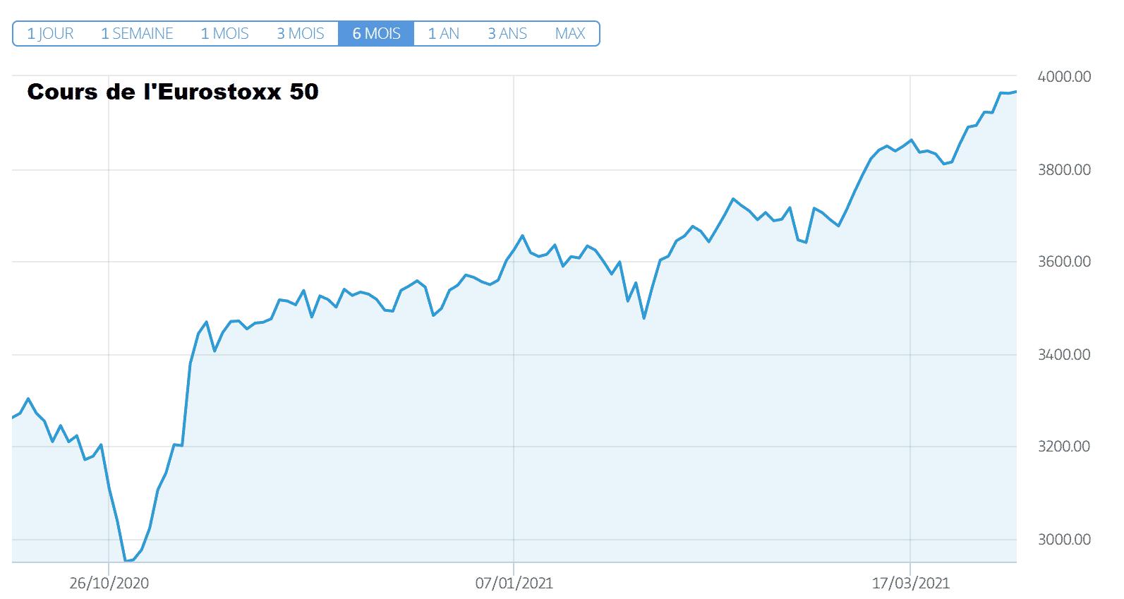 Engie en tête d'un Eurostoxx 50 en chute mercredi 7 avril 2021