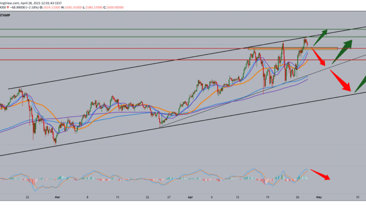 Ethereum analysis for April 28