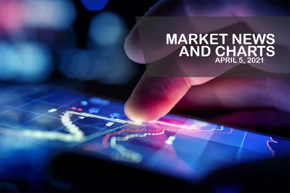 Market News and Charts for April 05, 2021