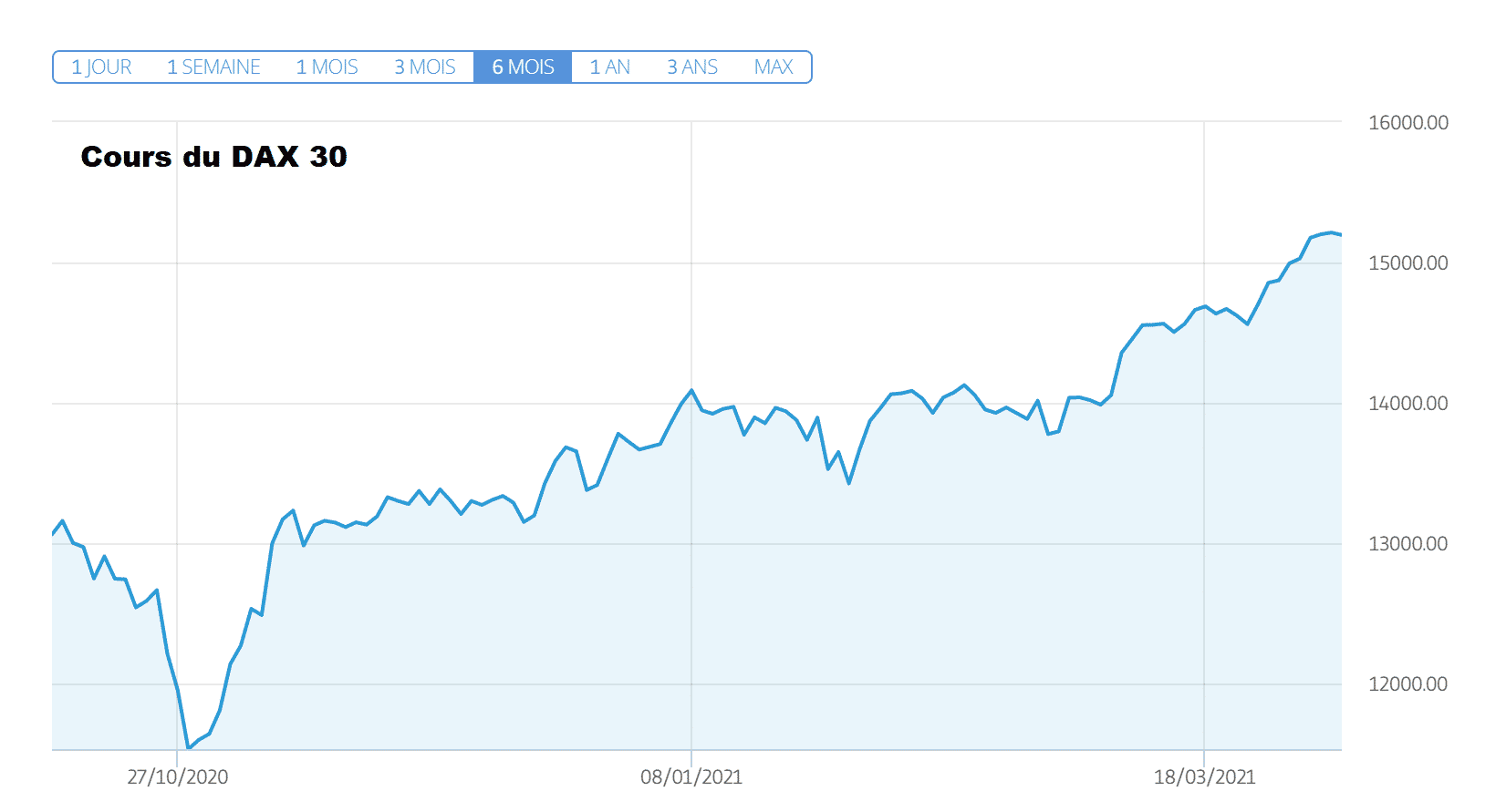 cours ger30 DAX 30 jeudi 8 avril 2021