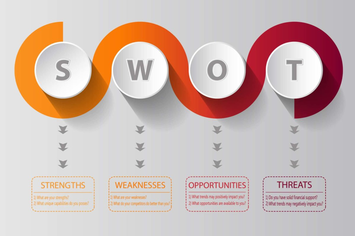 What is the SWOT analysis, and how's it done?