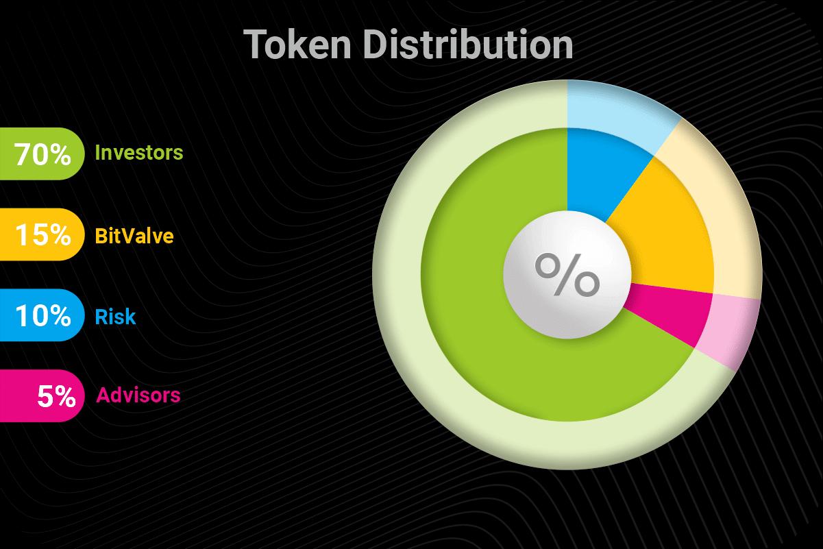 BitValve plans to become the best crypto exchange platform