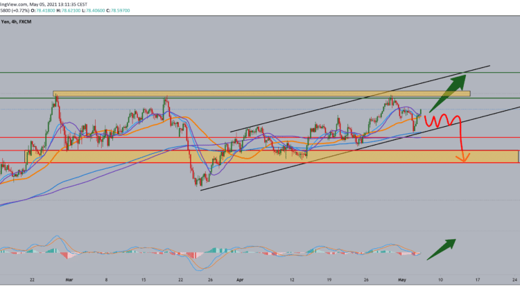 NZD/JPY analysis for May 5, 2021