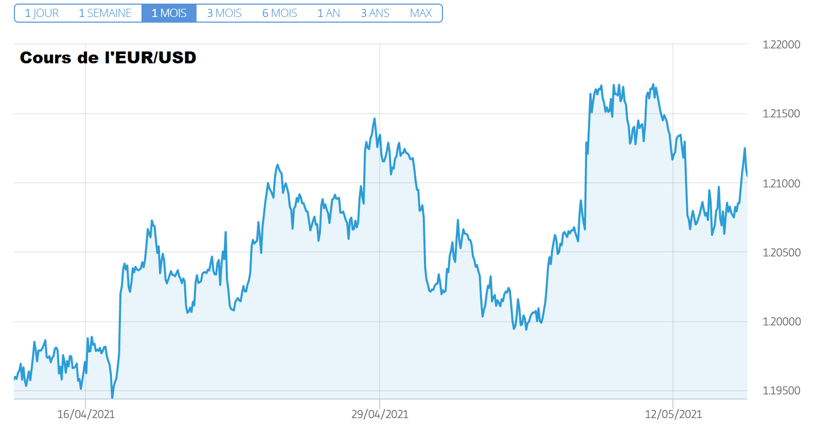 cours EUR USD vendredi 14 mai 2021