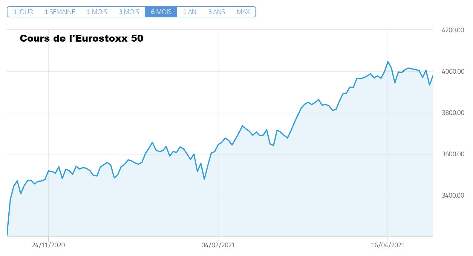 cours eurostoxx 50 mercredi 5 mai 2021