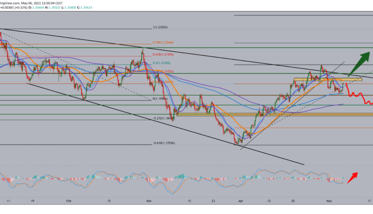EUR/USD analysis for May 6, 2021