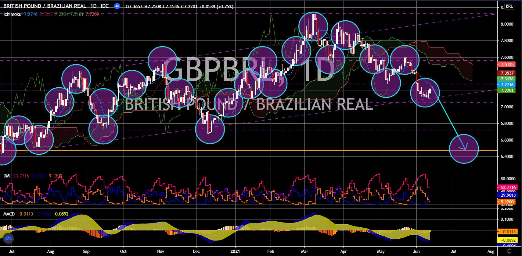 FinanceBrokerage - Notícias do Mercado: Gráfico de GBP/BRL