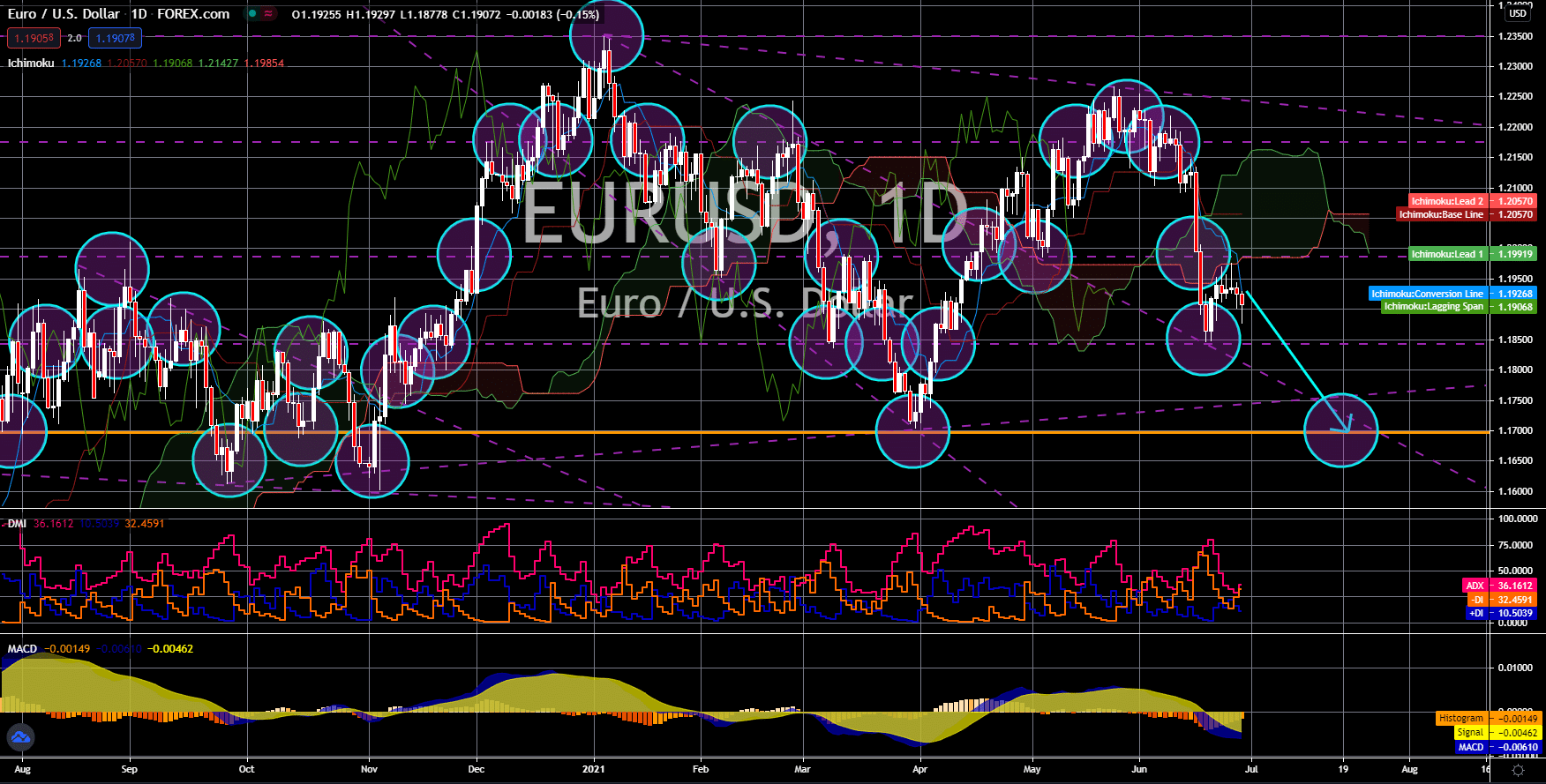 FinanceBrokerage - Notícias do mercado: gráfico EUR / USD