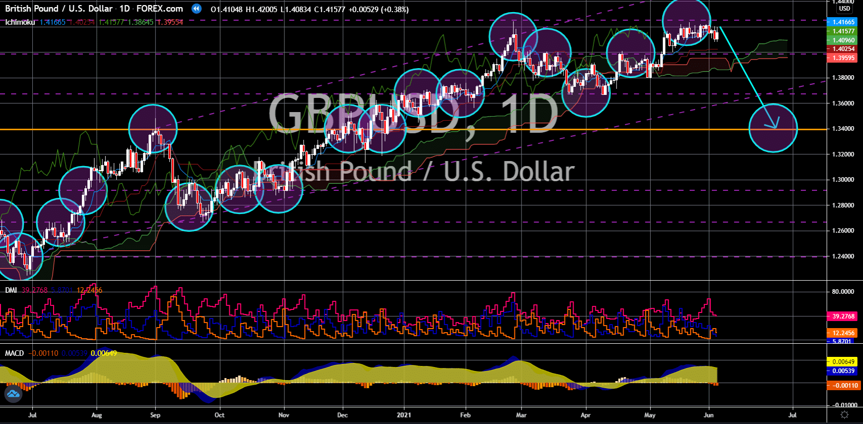FinanceBrokerage - Notícias do Mercado: Gráfico GBP/USD