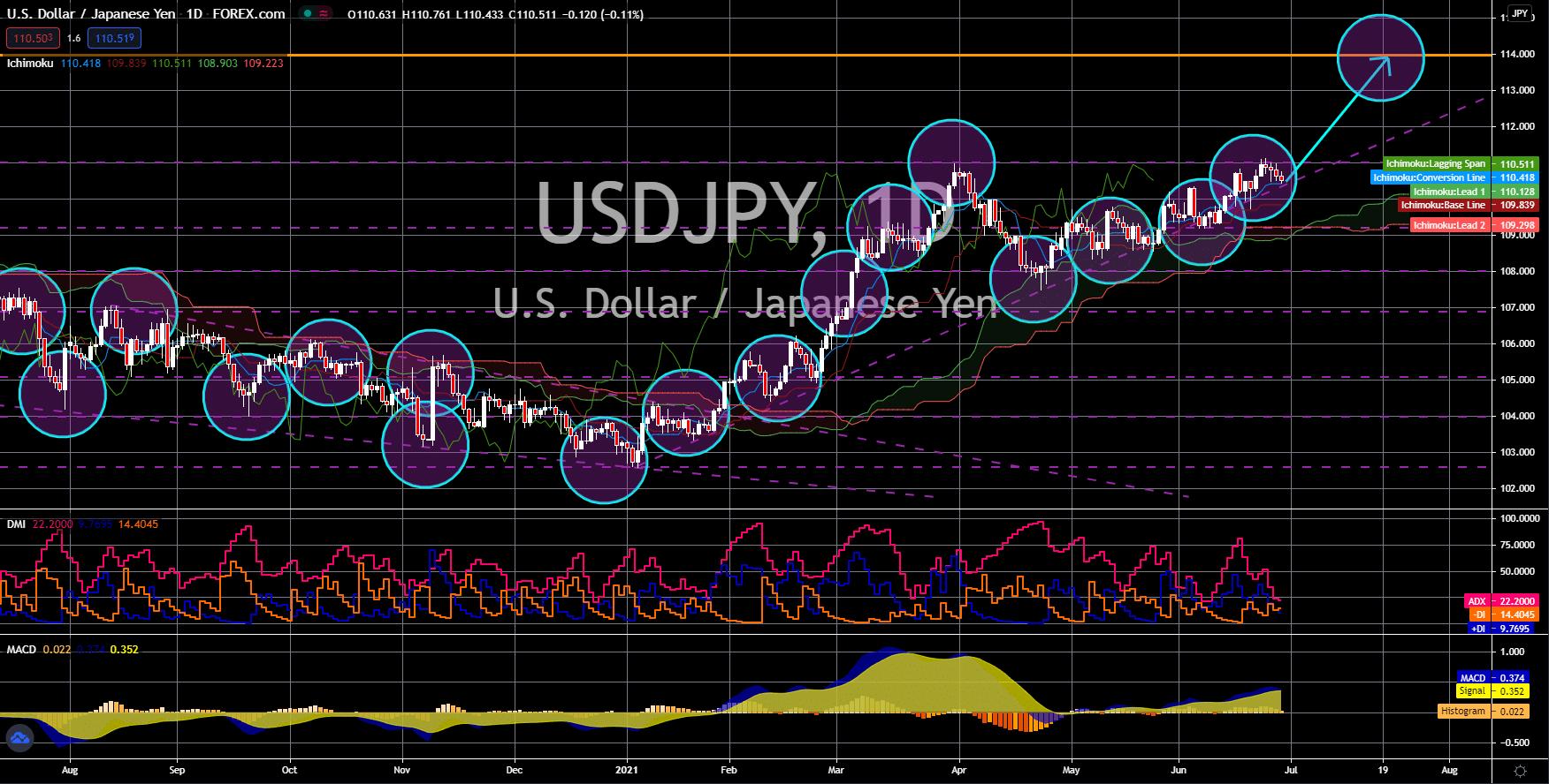 FinanceBrokerage - Notícias do mercado: gráfico USD/JPY
