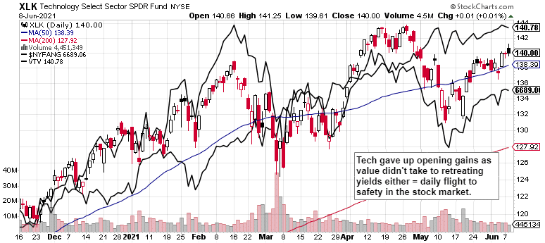 Risk Off Markets, Seriously?, S&P 500 and Nasdaq Outlook
