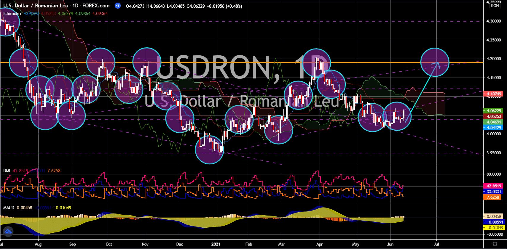 FinanceBrokerage - Market News: USD/RON Chart