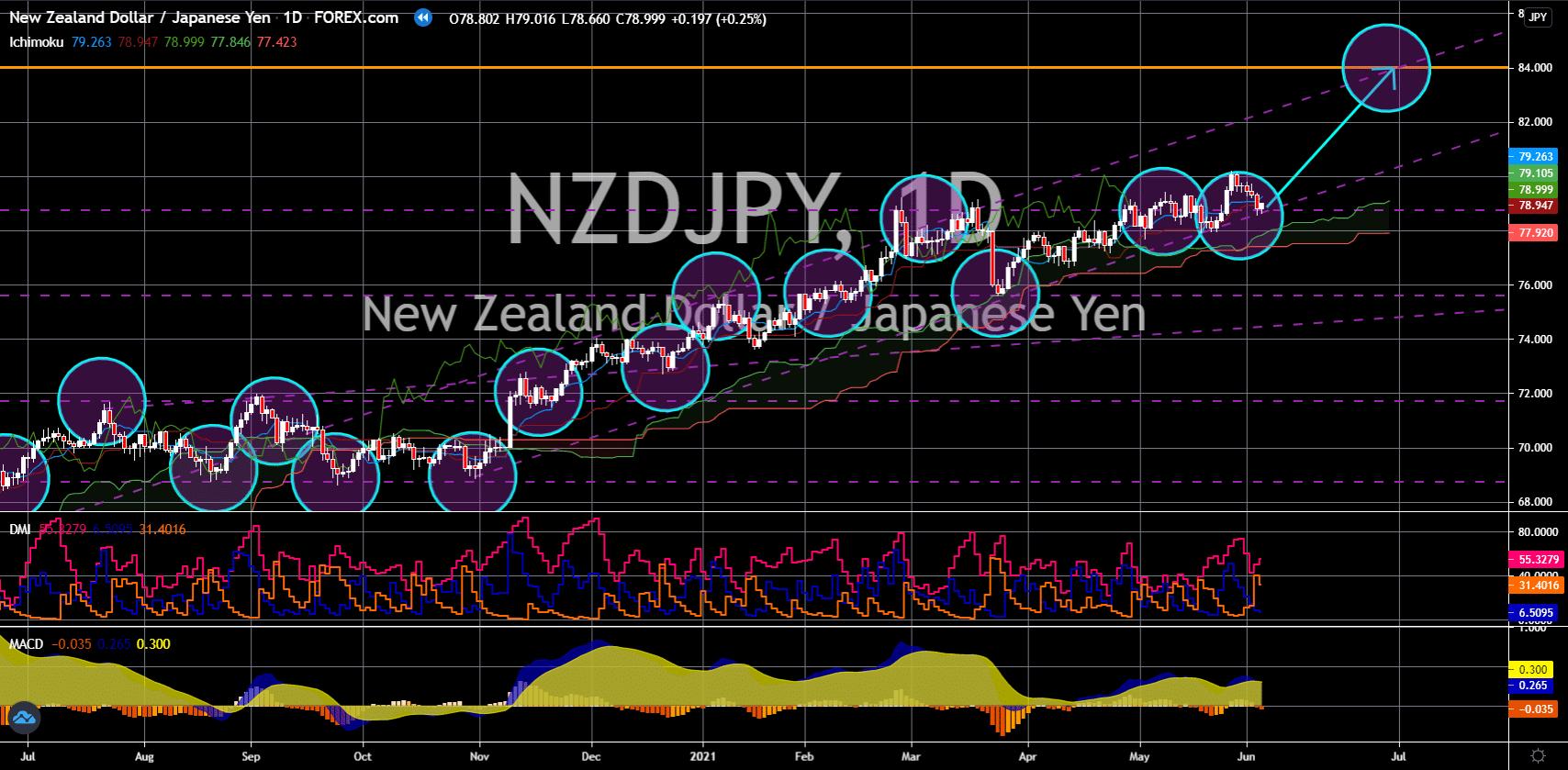 FinanceBrokerage - Market News: NZD/JPY Chart