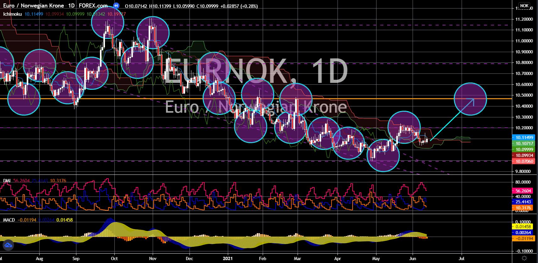 FinanceBrokerage - Notícias do Mercado: Gráfico de EUR/NOK