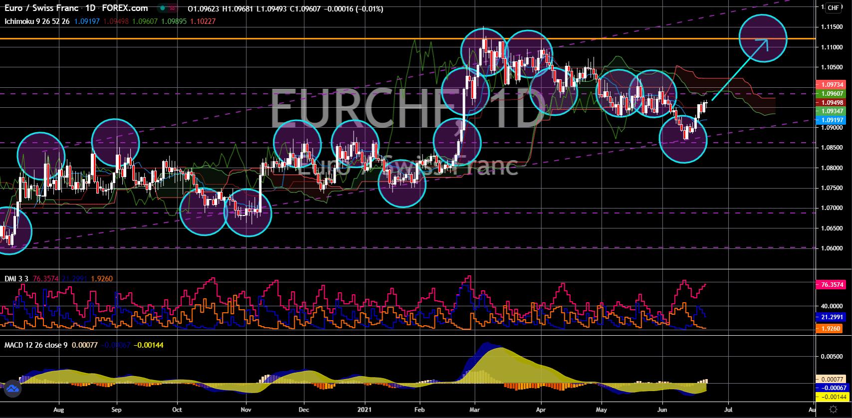 FinanceBrokerage - Notícias do mercado: EUR/CHF Gráfico