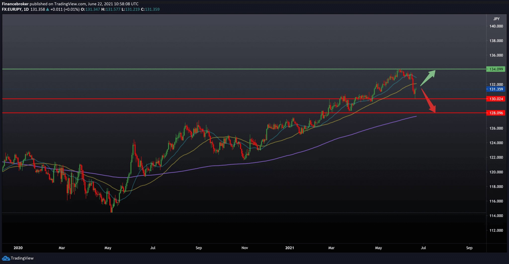 EUR/JPY Forecast: The Impact Of The Monetary Policy