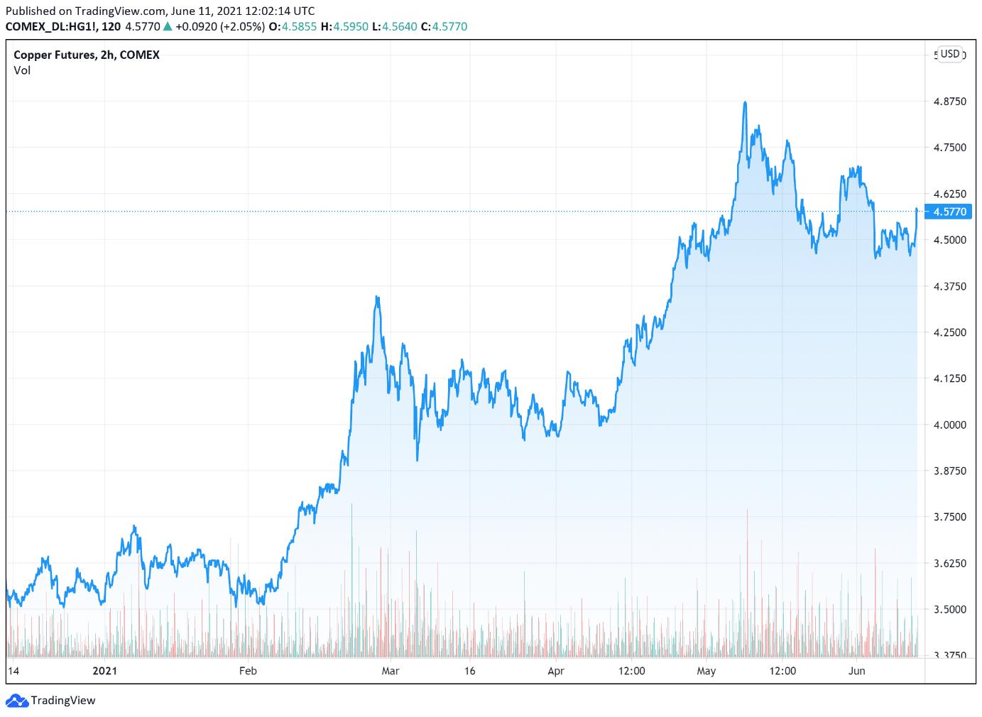 Le cuivre US et britannique en forte hausse vendredi 11 juin 2021