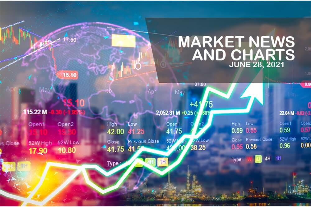 Market News and Charts for June 28, 2021