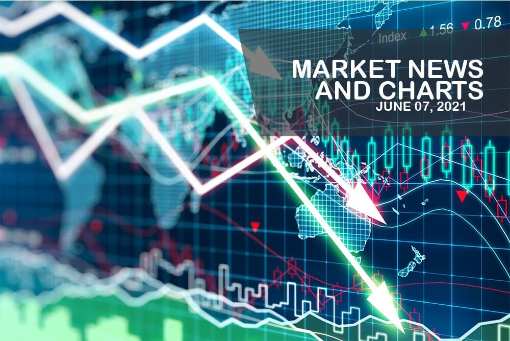 Market News and Charts for June 07, 2021