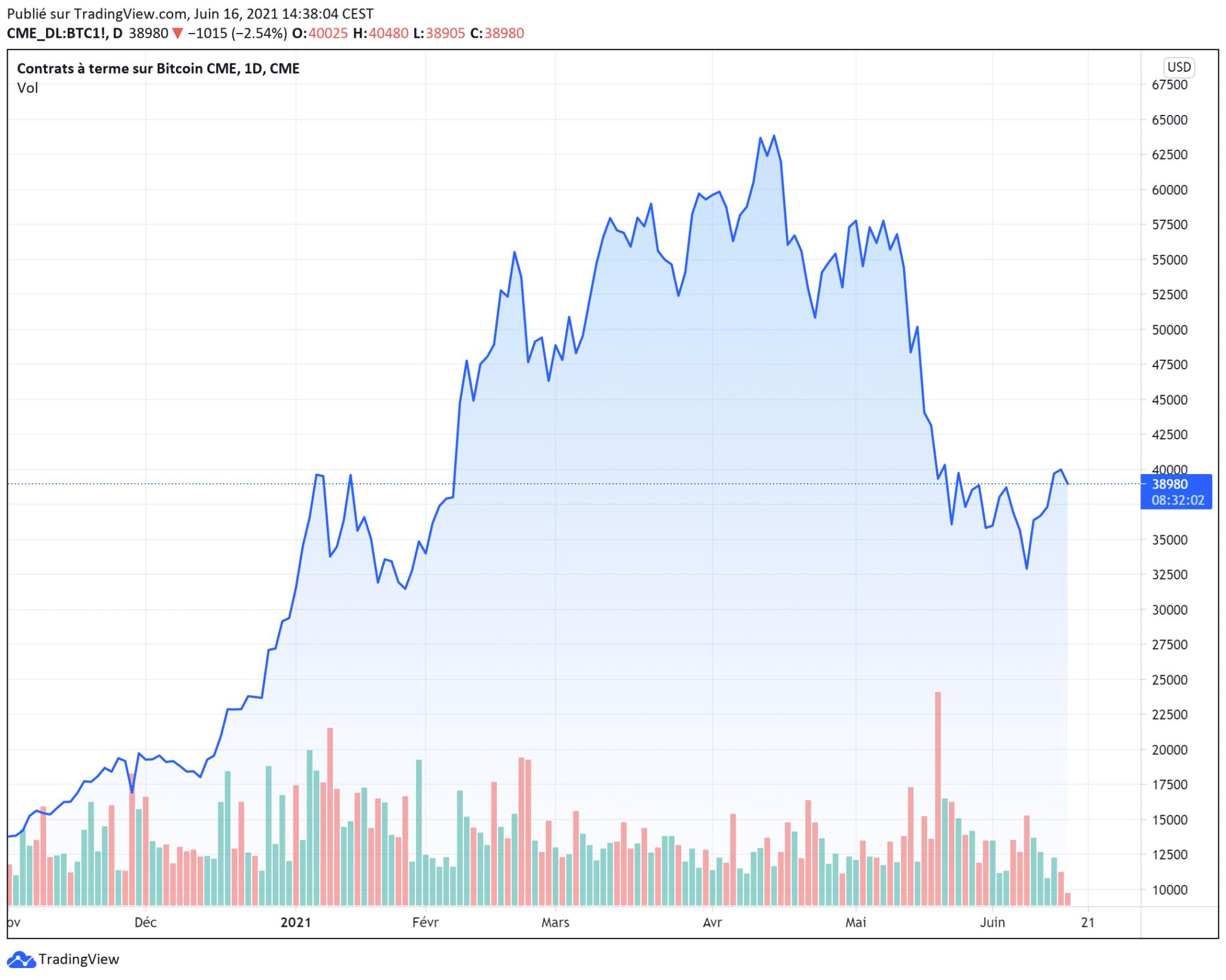 cours du Bitcoin BTC mercredi 16 juin 2021