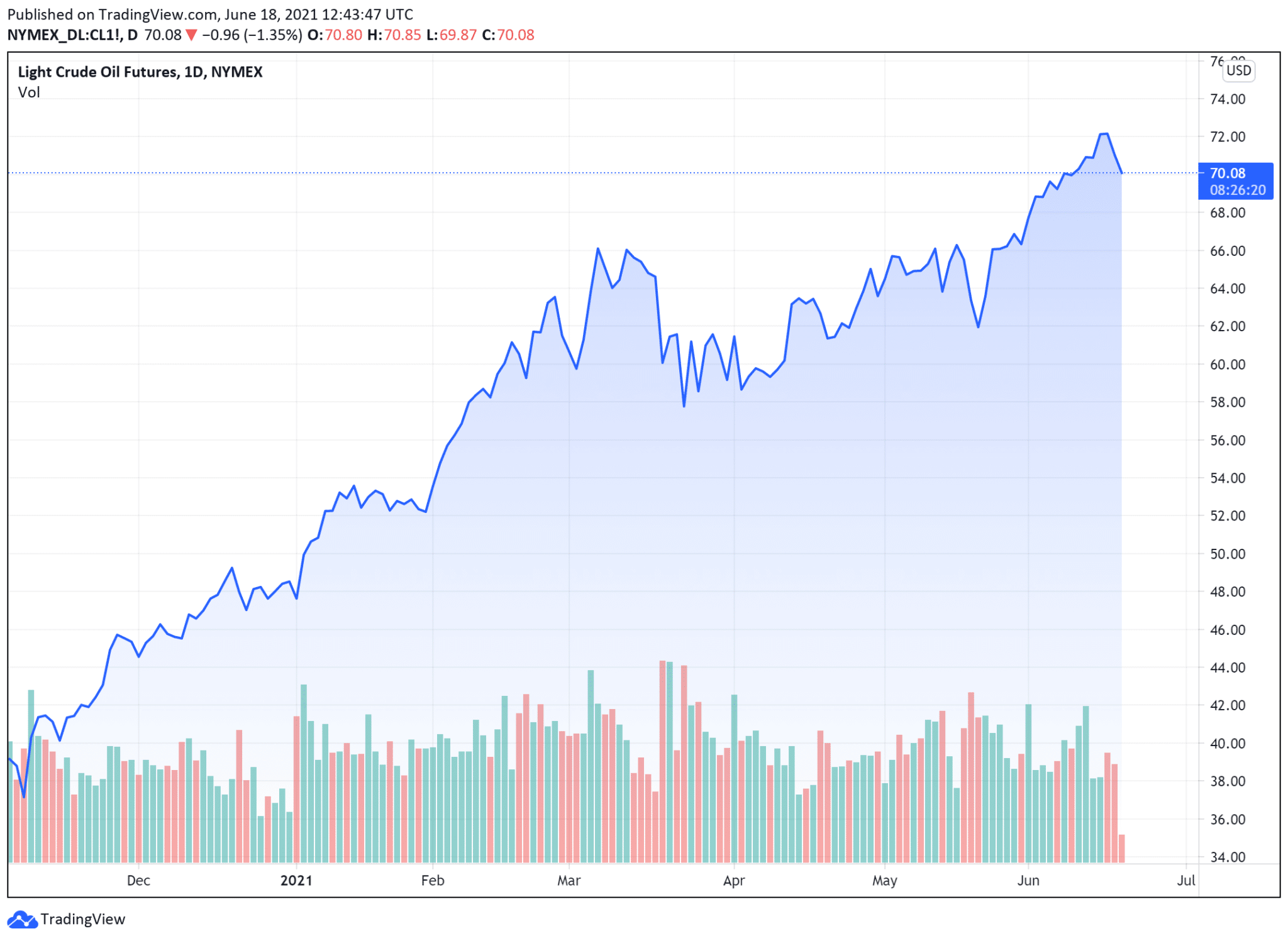 cours petrole wti (baril en $) vendredi 18 juin 2021