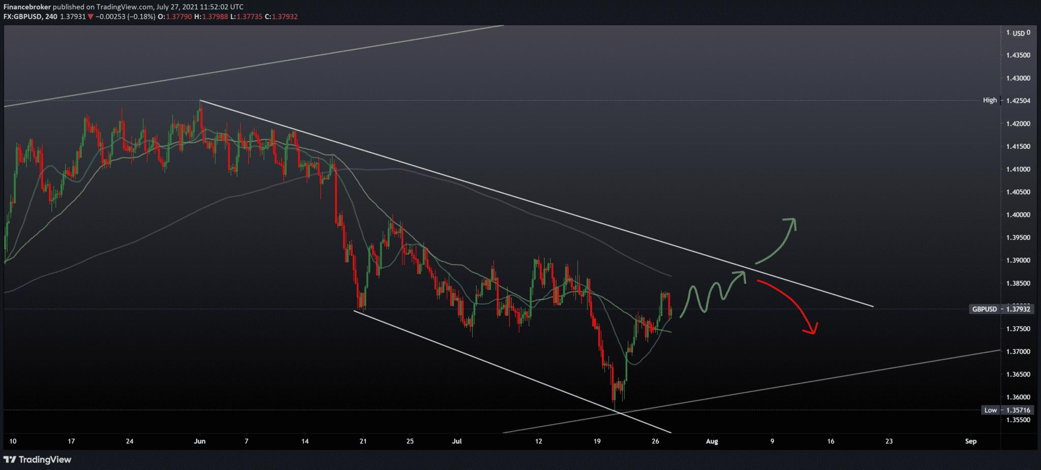 EURUSD, GBPUSD waiting for the FOMC meeting