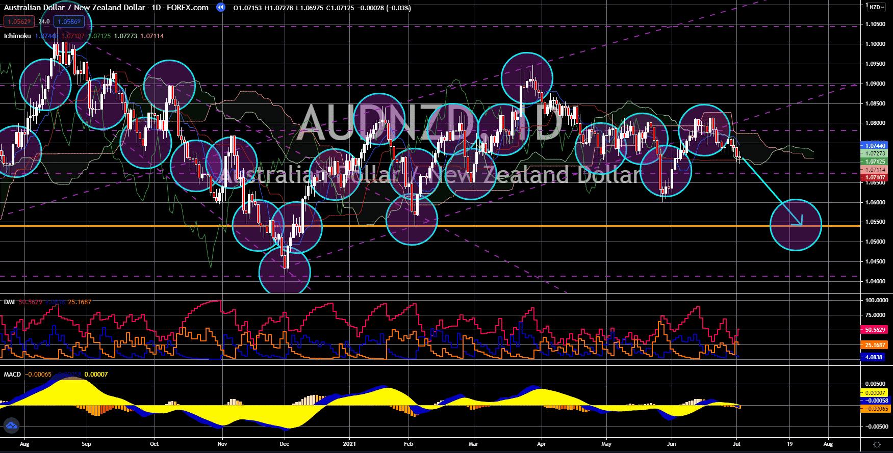 FinanceBrokerage - Market News: AUD/NZD Chart
