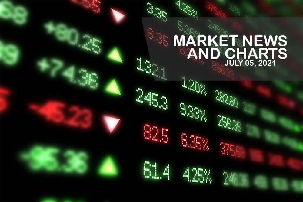 Market News and Charts for July 05, 2021