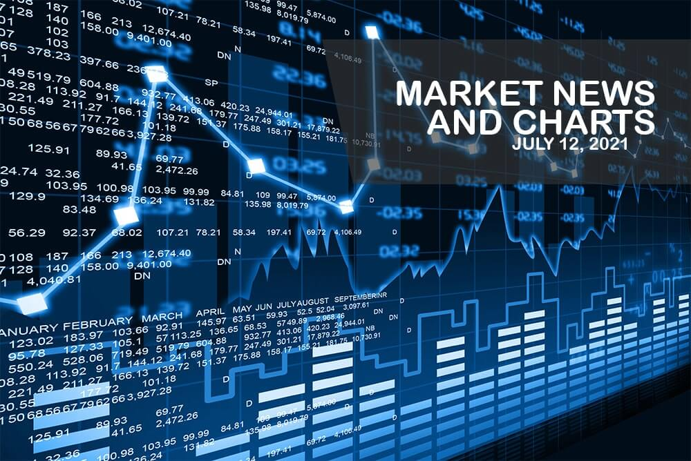 Market News and Charts for July 12, 2021