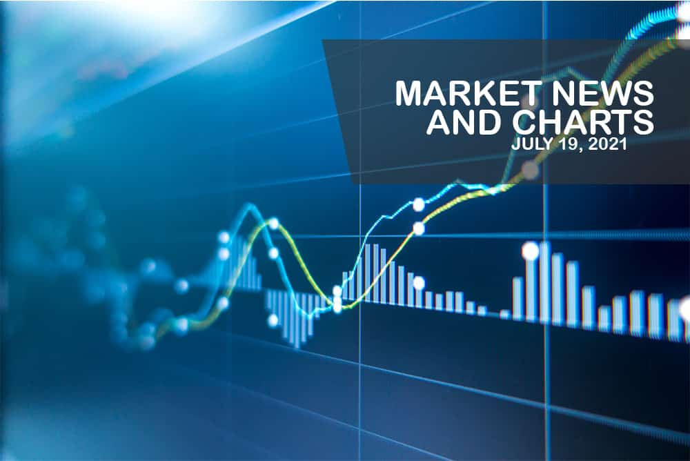 Market News and Charts for July 19, 2021