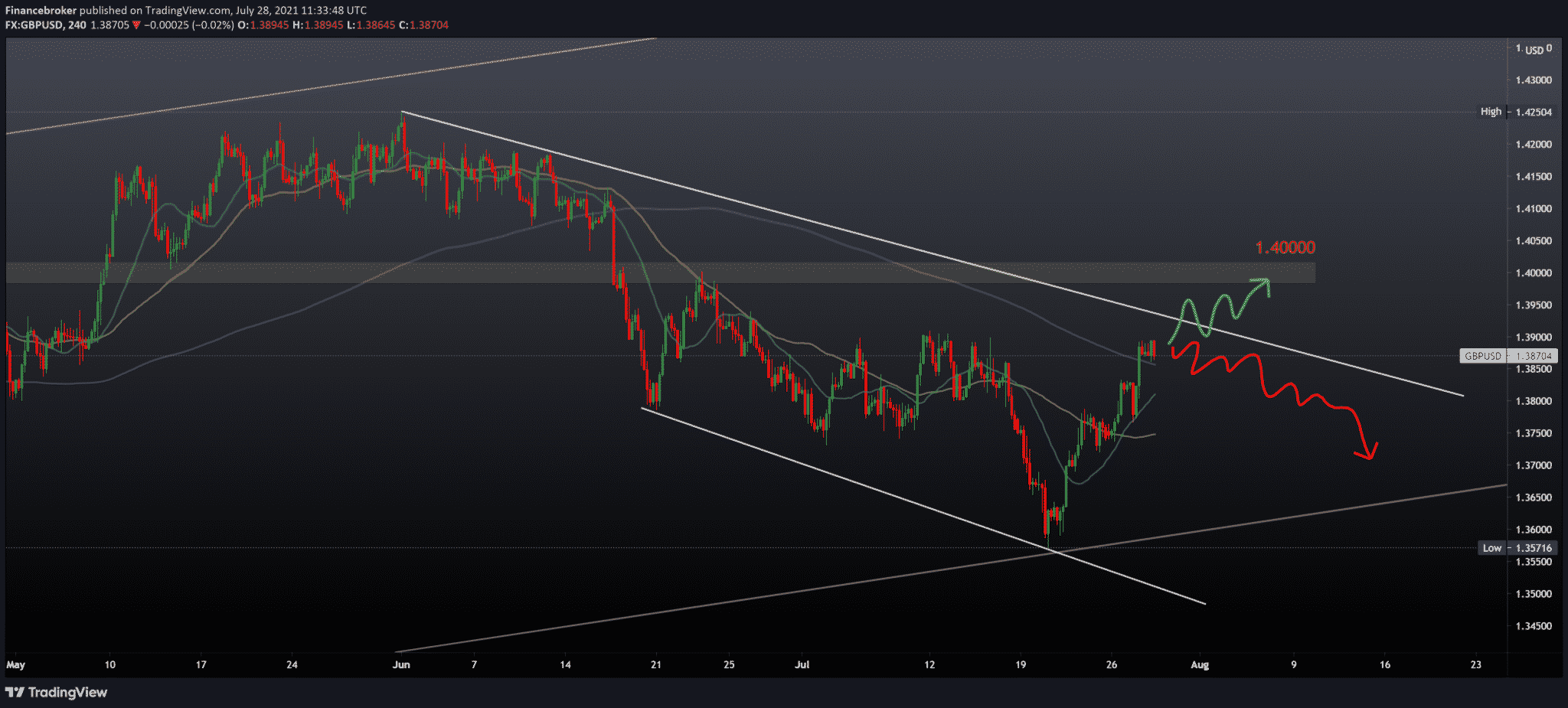 GBPUSD Forecast: Waiting for the FOMC meeting
