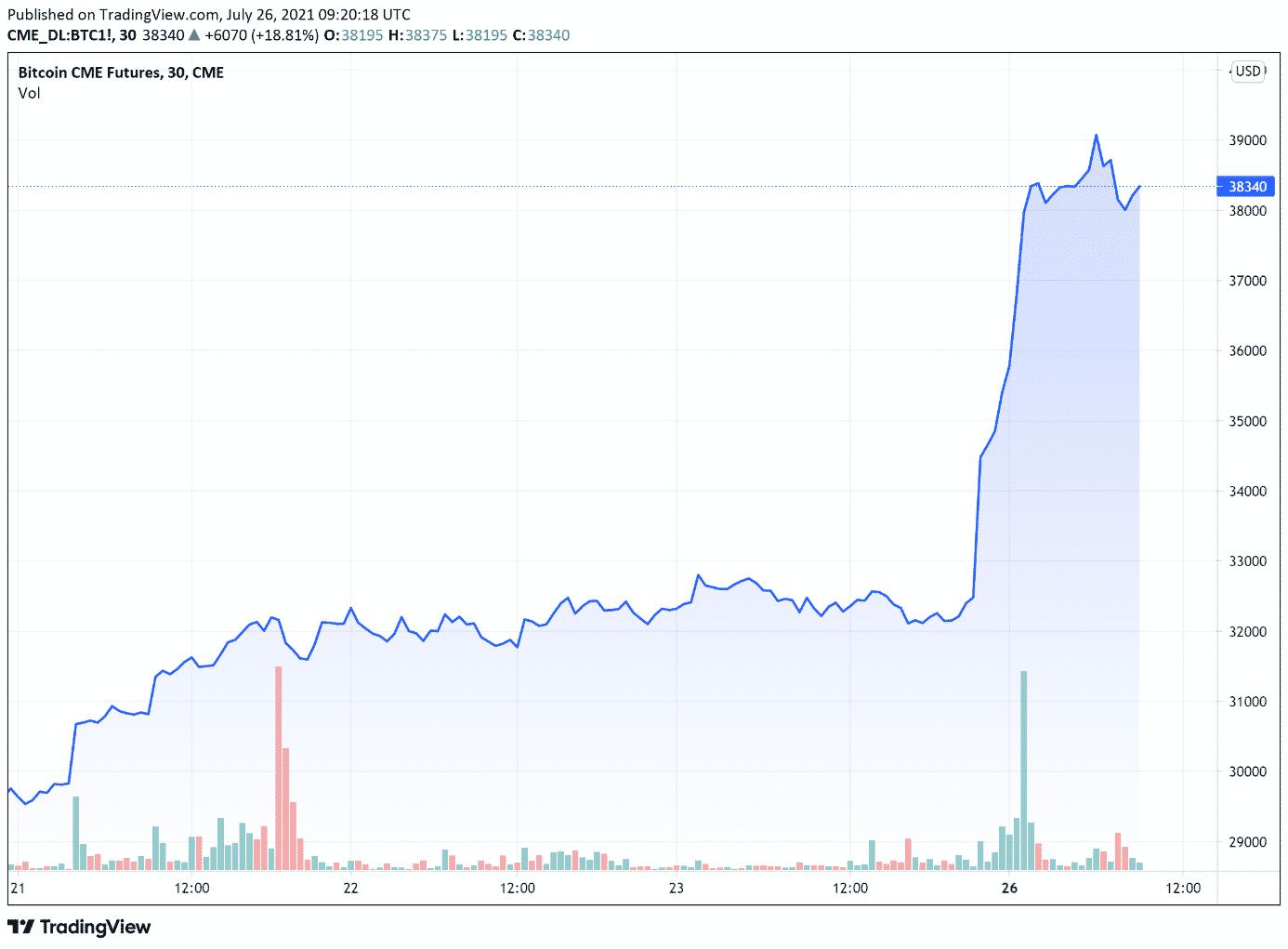 cours du bitcoin lundi 26 juillet 2021