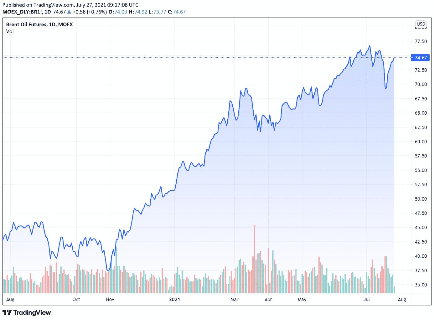 cours petrole Brent (baril en $) mardi 27 juillet 2021