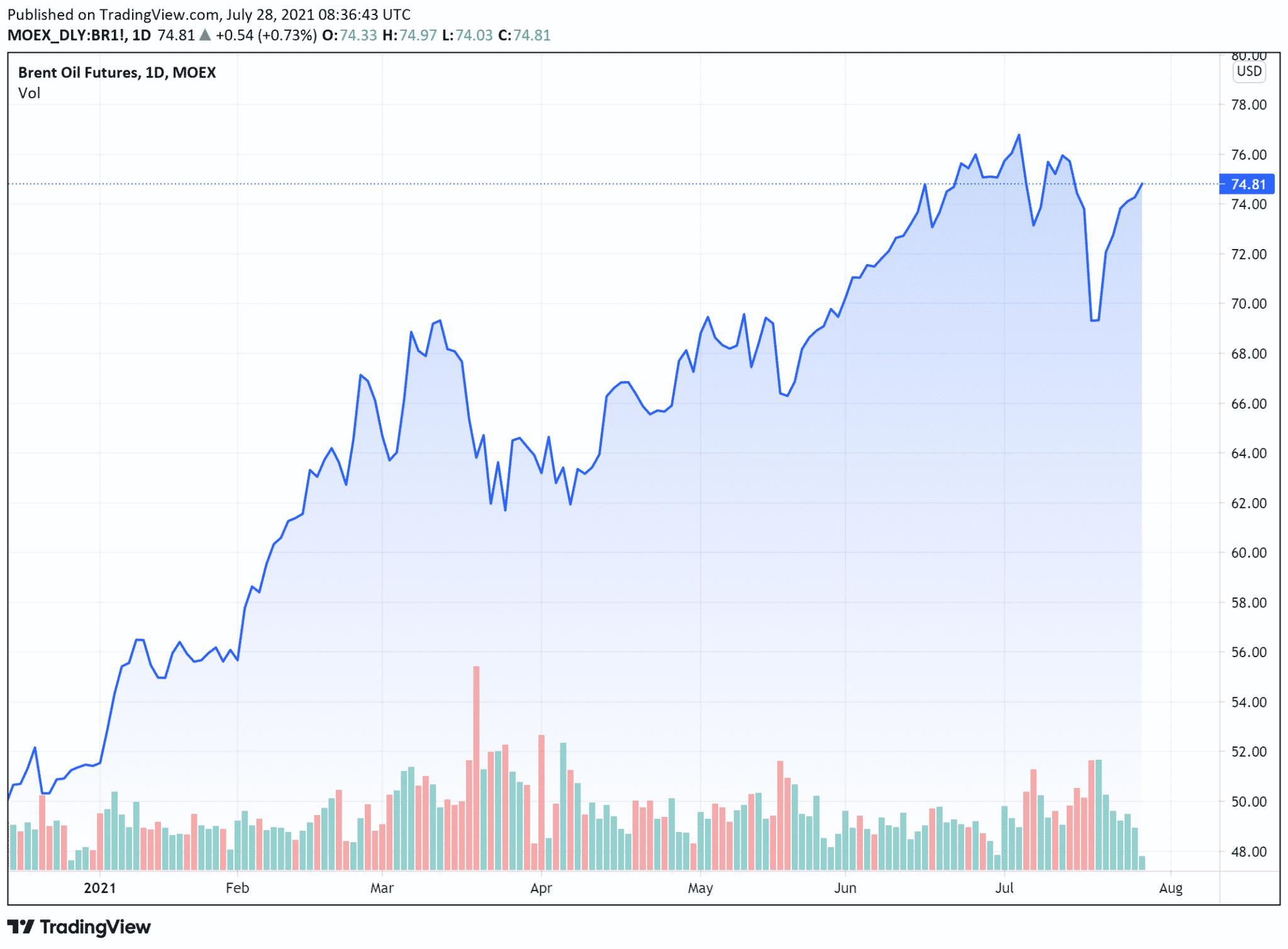 cours petrole Brent (baril en $) mercredi 28 juillet 2021
