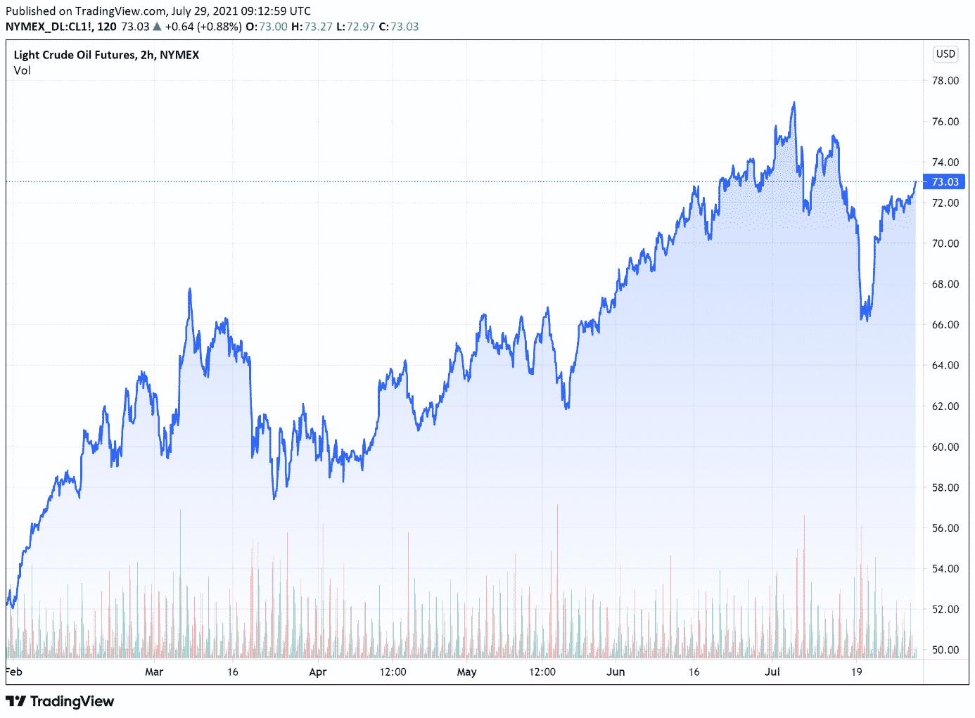 cours petrole wti (baril en $) jeudi 29 juillet 2021