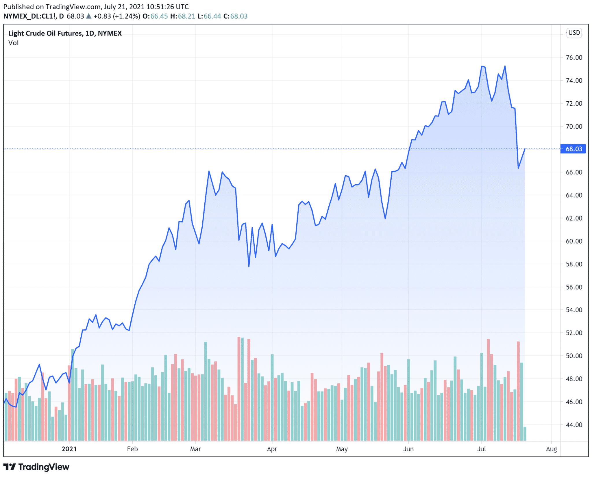 cours petrole wti (baril en $) mercredi 21 juillet 2021