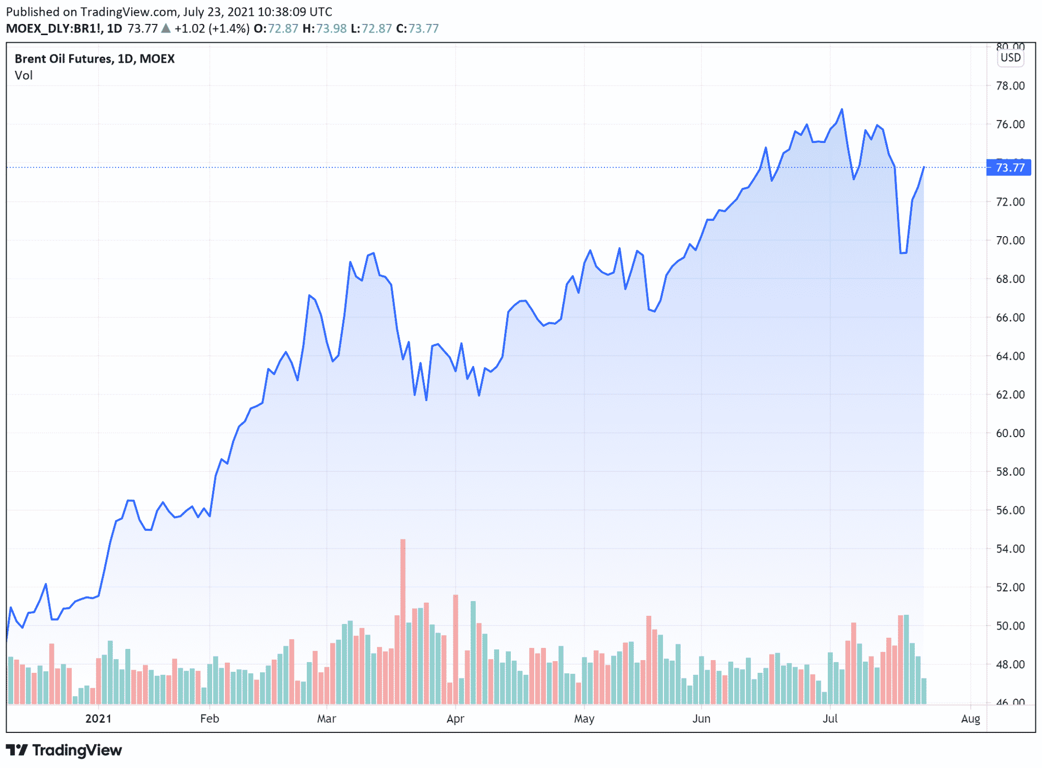 cours petrole wti (baril en $) vendredi 23 juillet 2021