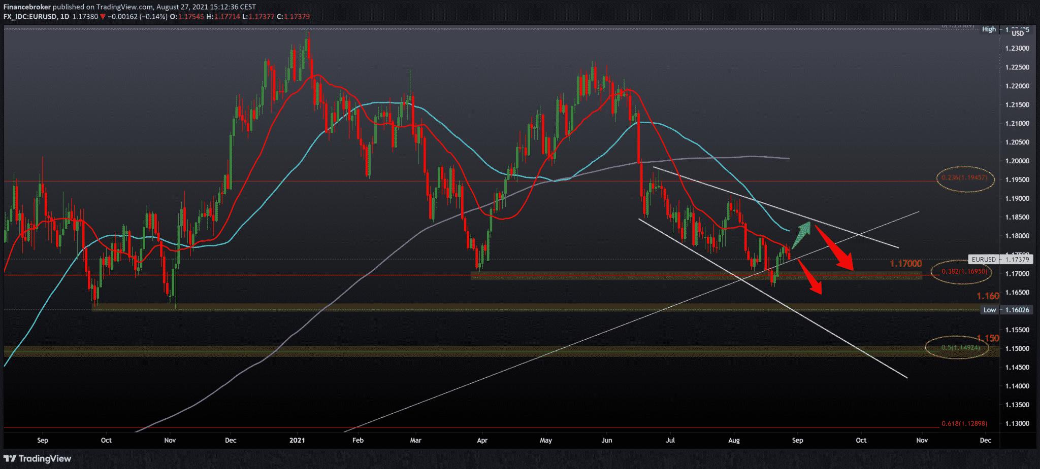 EURUSD, GBPUSD, AUDUSD still under dollar pressure