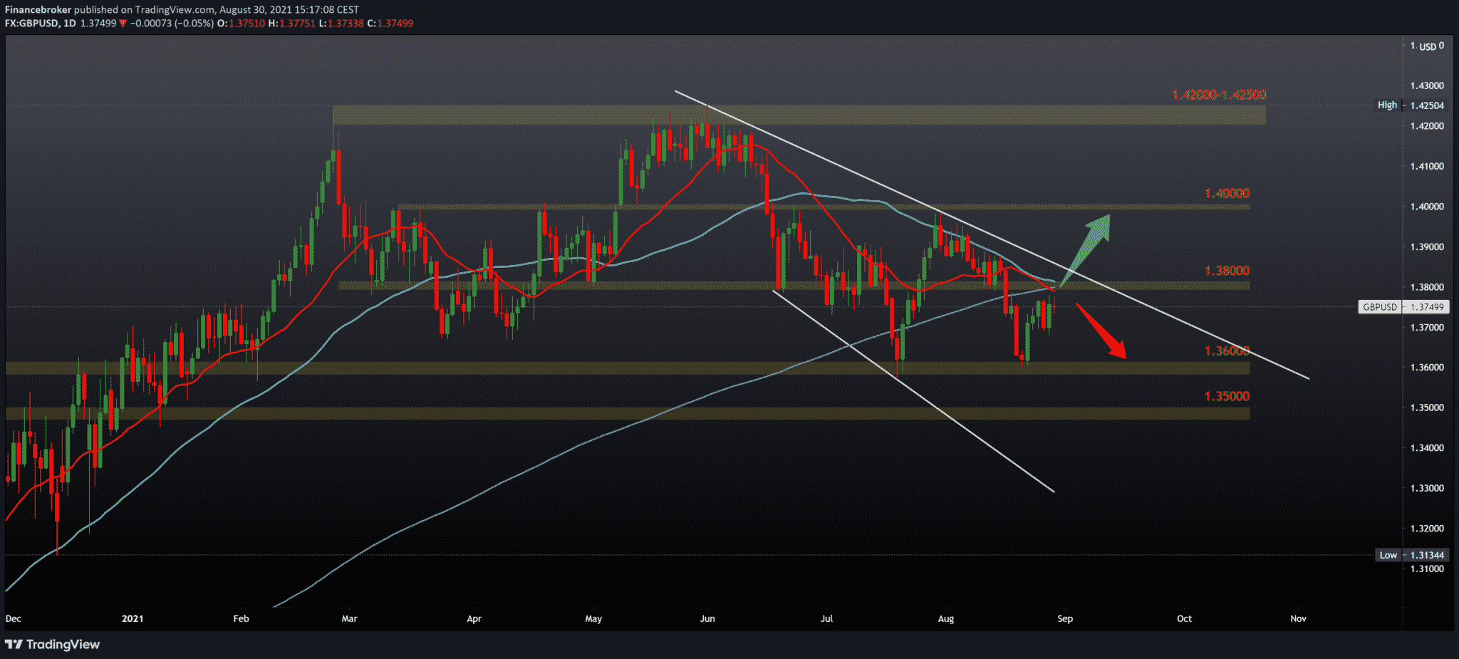 EURUSD and GBPUSD daily chart view