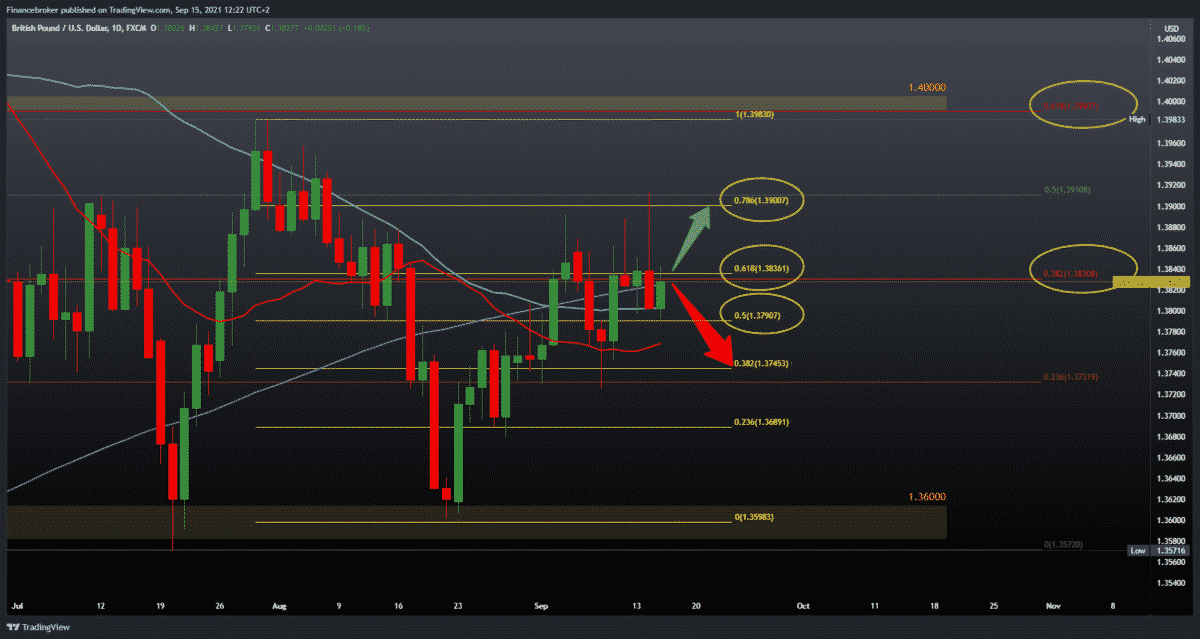 EURUSD, GBPUSD without strength for more concrete growth