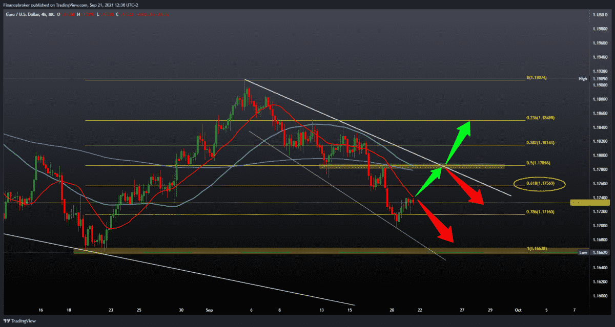 EURUSD and GBPUSD still trying to reduce losses