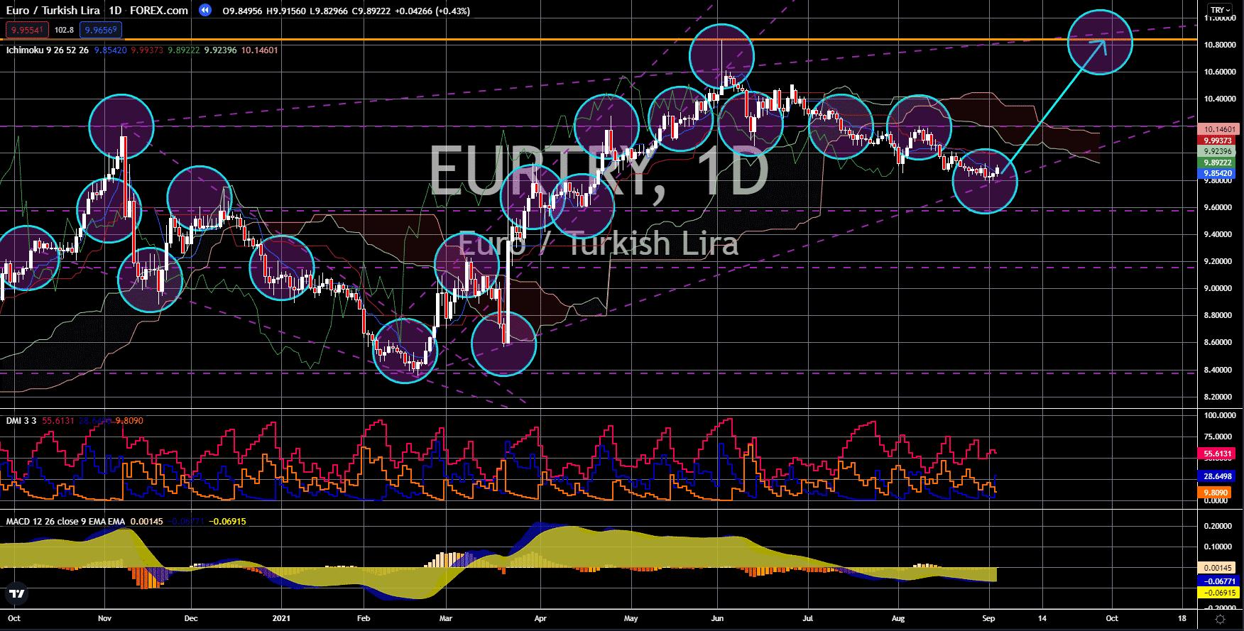 FinanceBrokerage - Market News: EUR/TRY Chart
