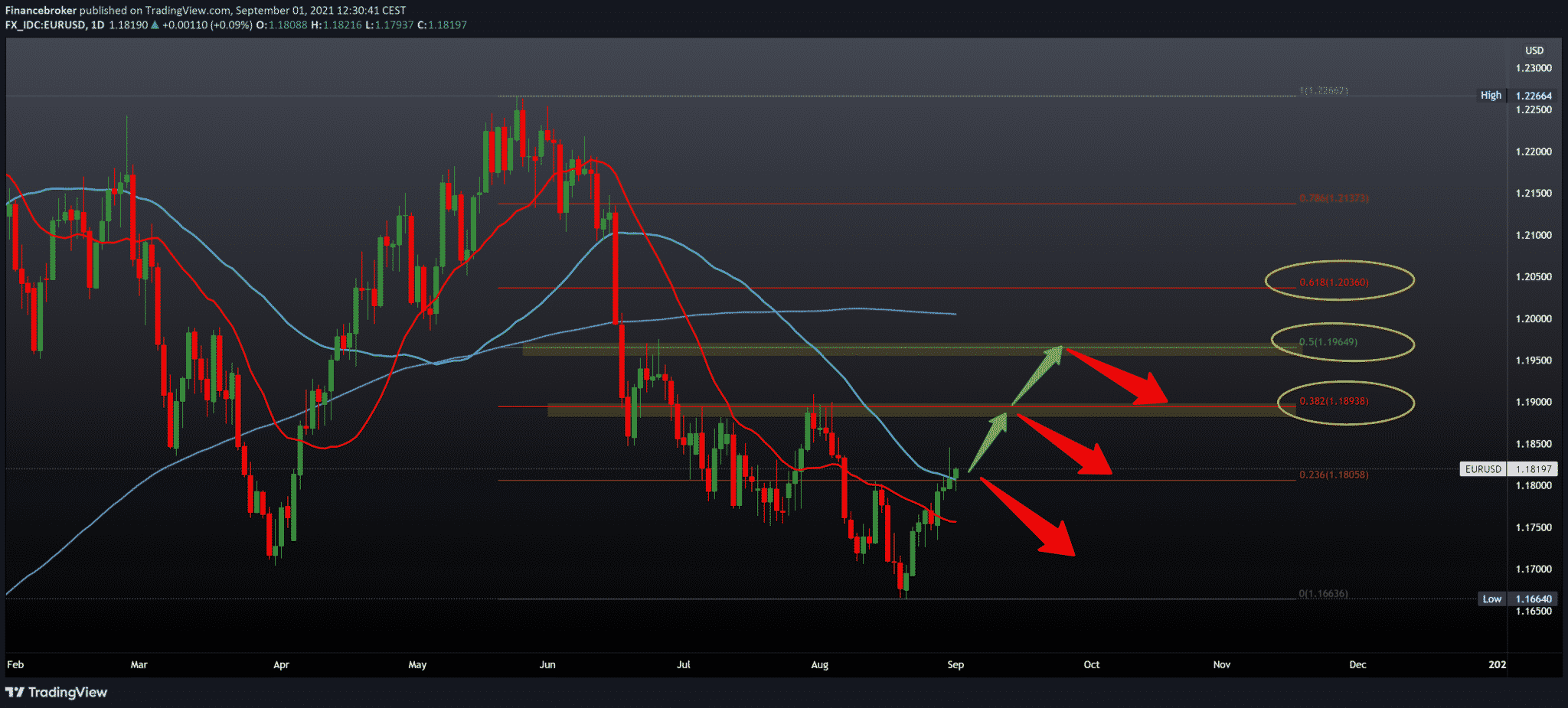 EURUSD and GBPUSD Forecast: The Growth Potential