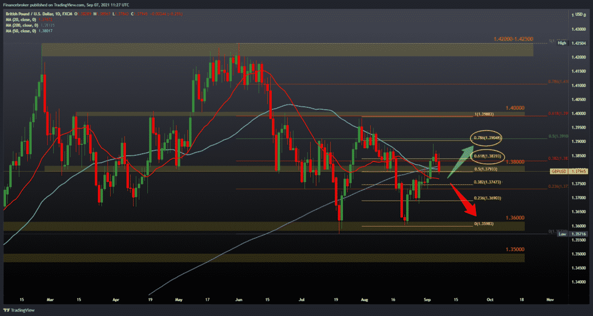 EURUSD and GBPUSD pullback due to strong dollar