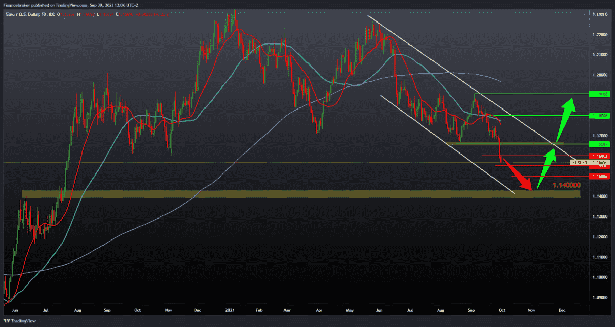 EURUSD and GBPUSD hit new lows this year