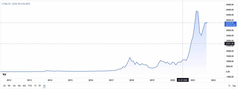 BTCUSD Price chart