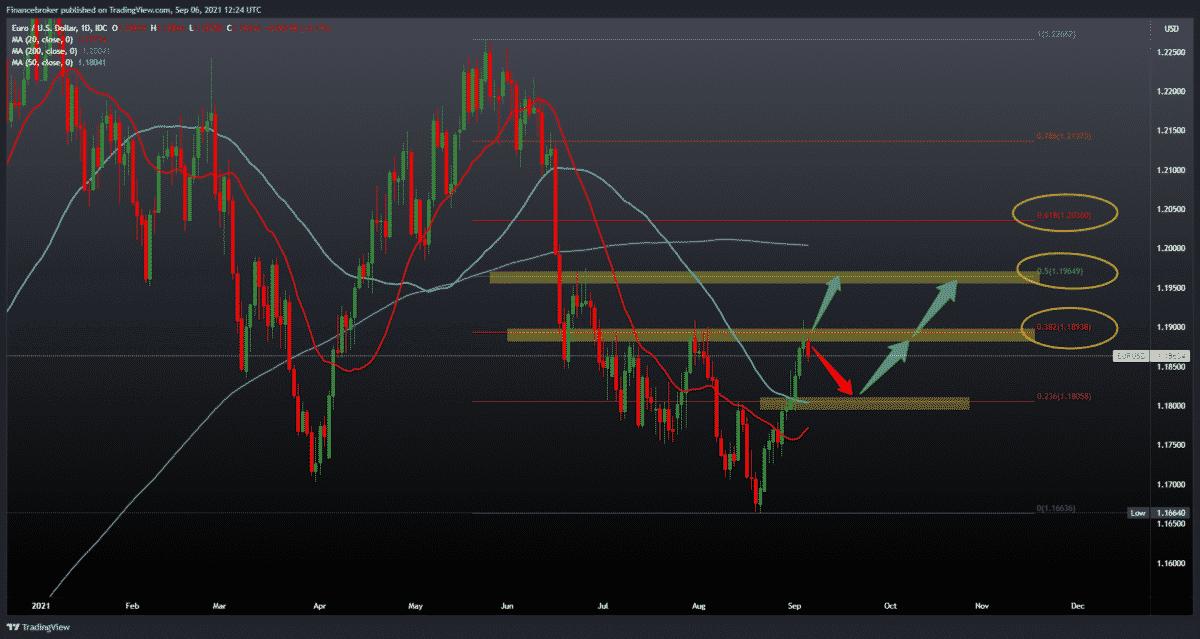 EURUSD, GBPUSD under dollar pressure